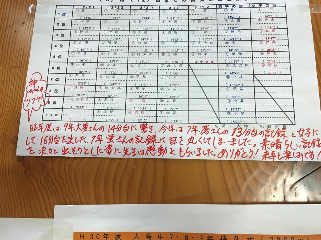 29年度3学期の様子 - 大島学園